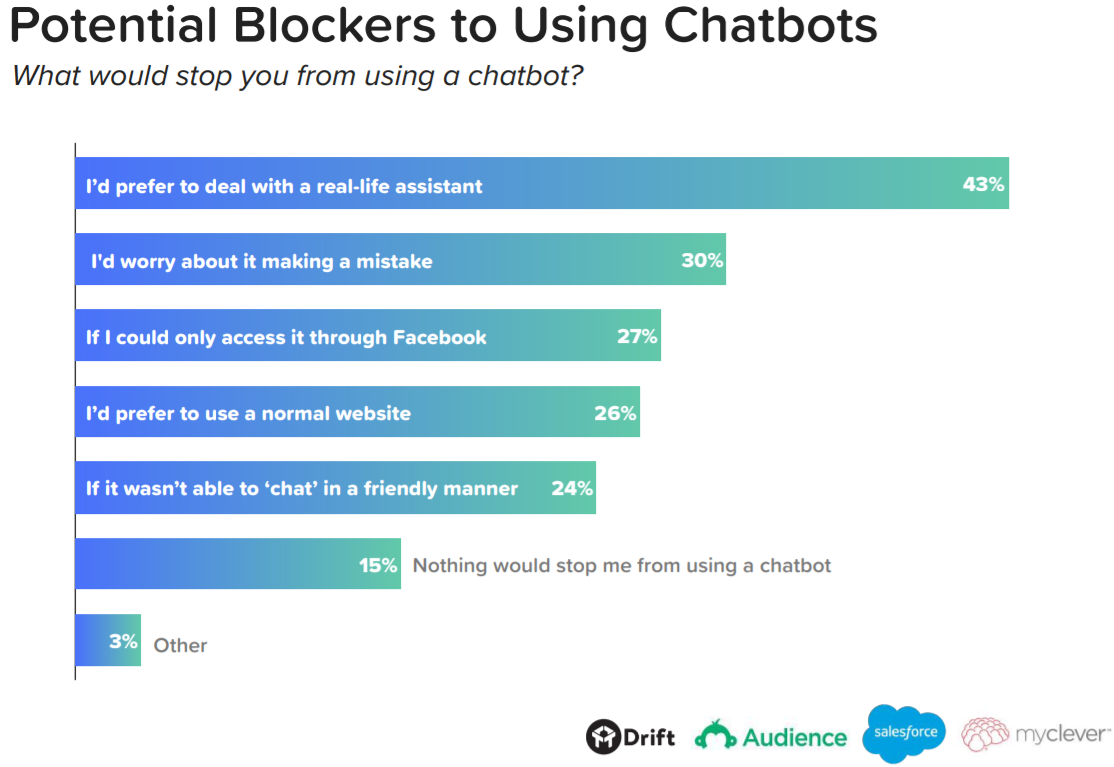 Potential blockers to using chatbots