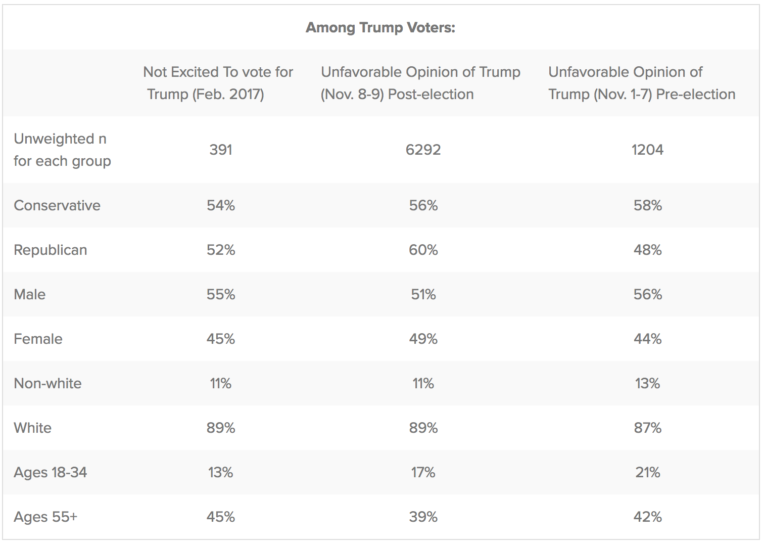 Table of reluctant Trump voter demographics