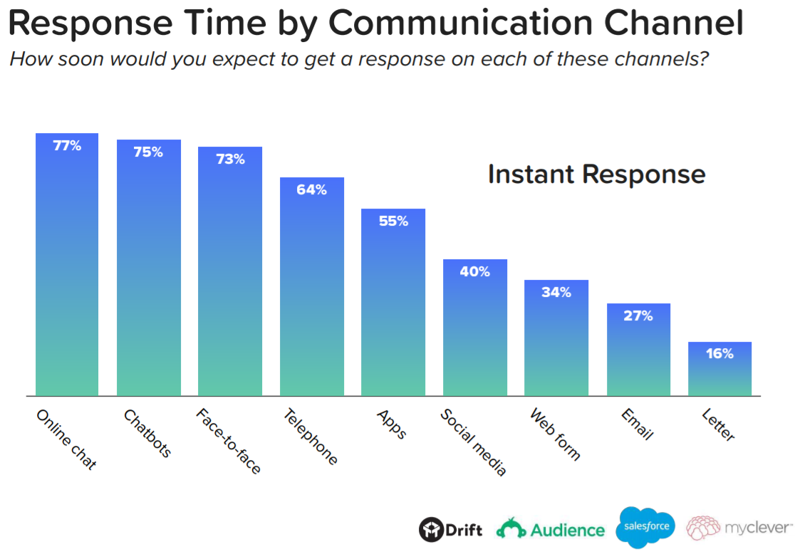 Response time by communication channel graph