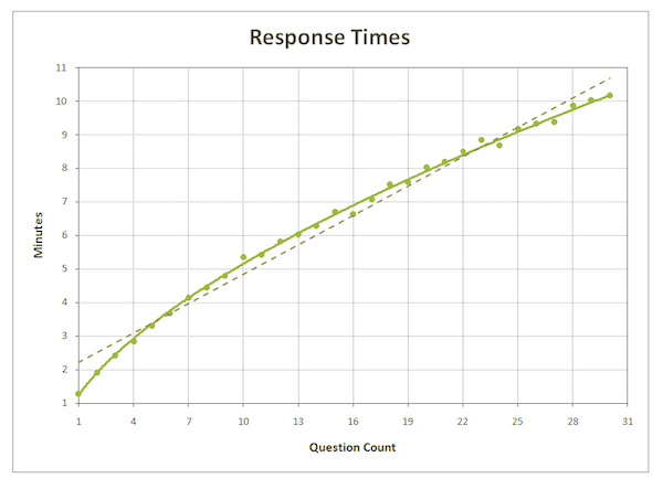 Chart of response times