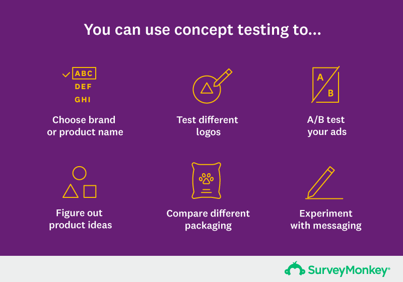 you can use concept testing to choose a brand name, test different logos, AB/B test ads, compare packaging, experiment with messaging