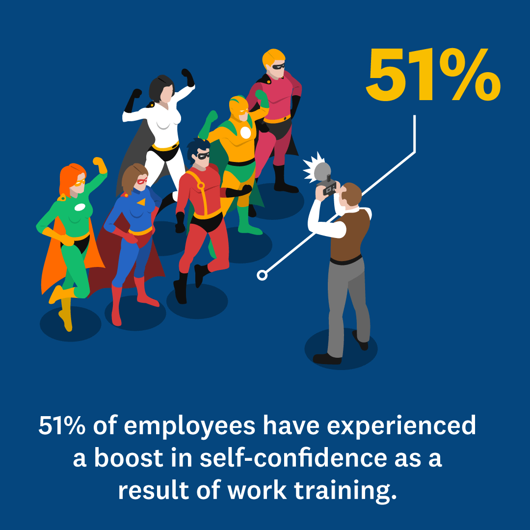 stat on employee self-confidence