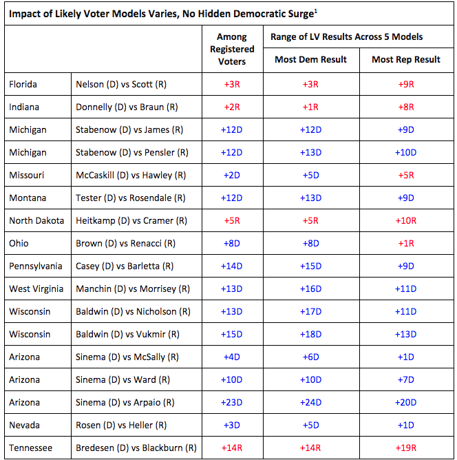 Impact of likely voter models