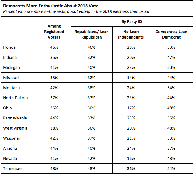 Table of voters who are more enthusiastic about 2018 elections