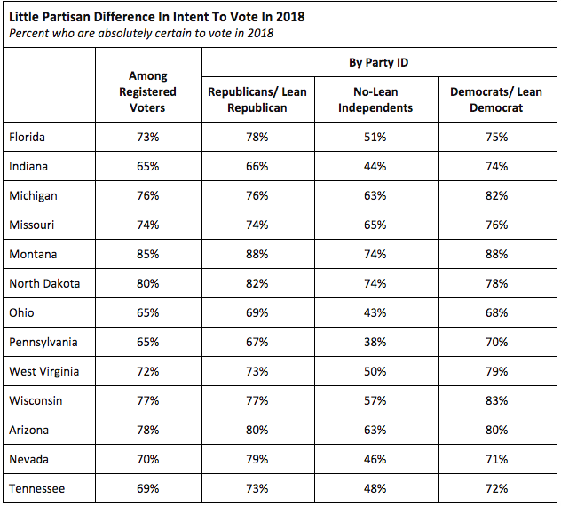Table of people who are absolutely certain to vote in 2018
