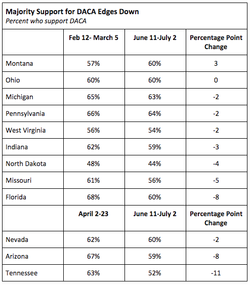 Percent of states who support DACA