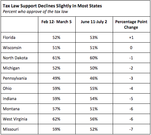 Percent who approve of the tax law
