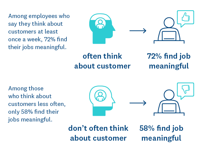 Impact of thinking about customers and finding jobs meaningful