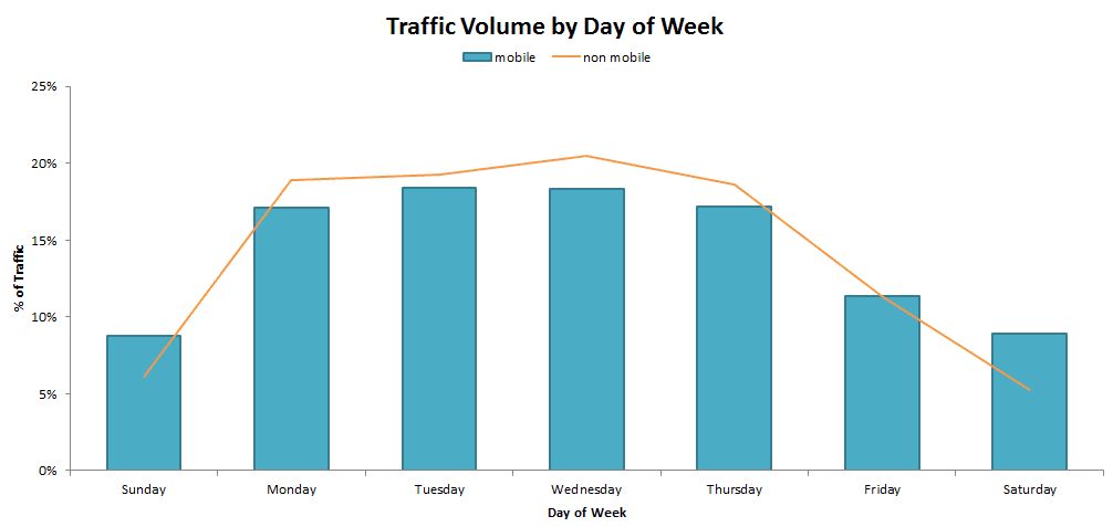 Traffic on mobile by day