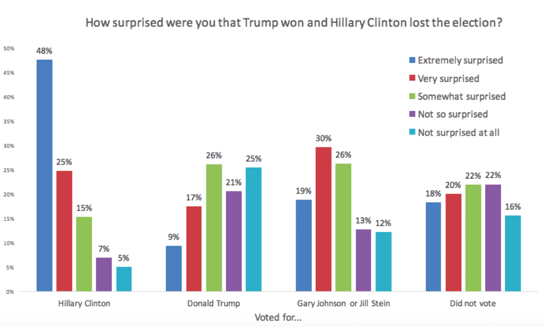Survey of voters surprised by Trump election