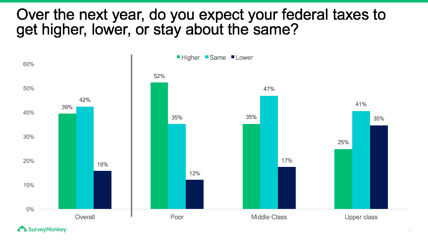 Federal tax changes
