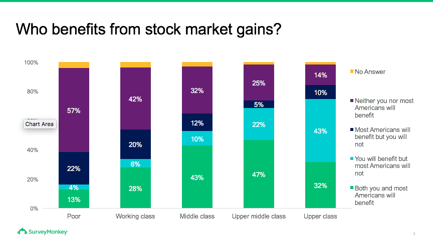 Opinions on who benefits from stock market gains