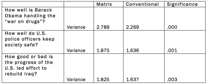 Table of variance
