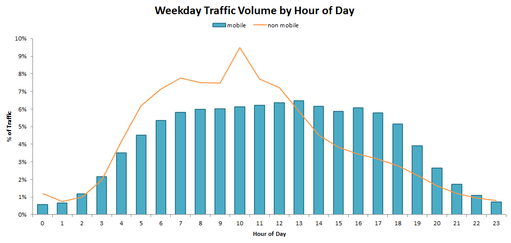 Weekday traffic on mobile by hour