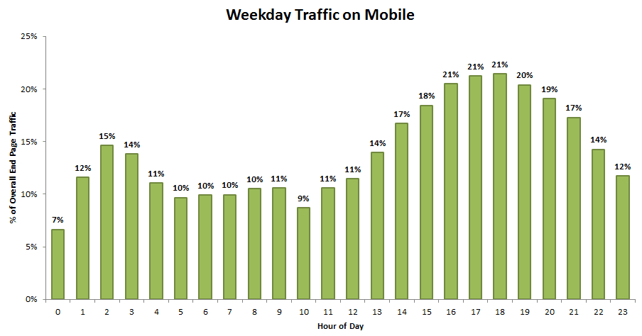 Weekday traffic on mobile